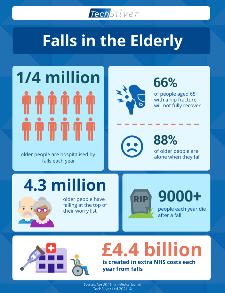 Fall Prevention - Falls in the Elderly - Infographic
