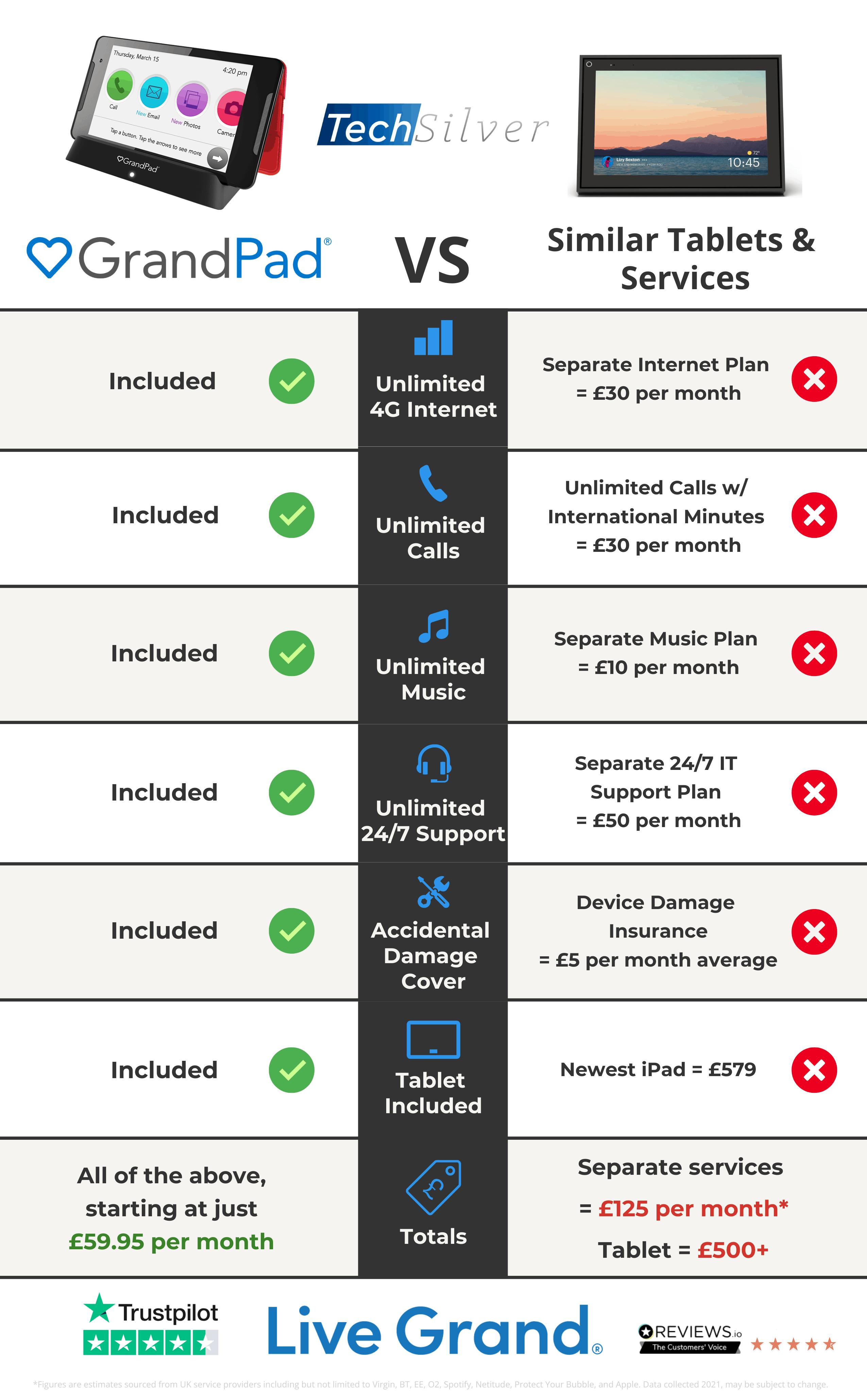 GrandPad Price Comparison